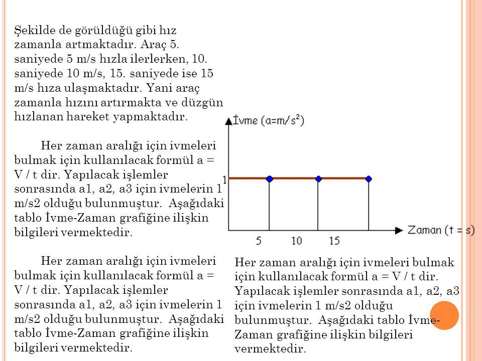 Her zaman aralığı için ivmeleri bulmak için kullanılacak formül a = V / t dir. Yapılacak işlemler sonrasında a1, a2, a3 için ivmelerin 1 m/s2 olduğu b