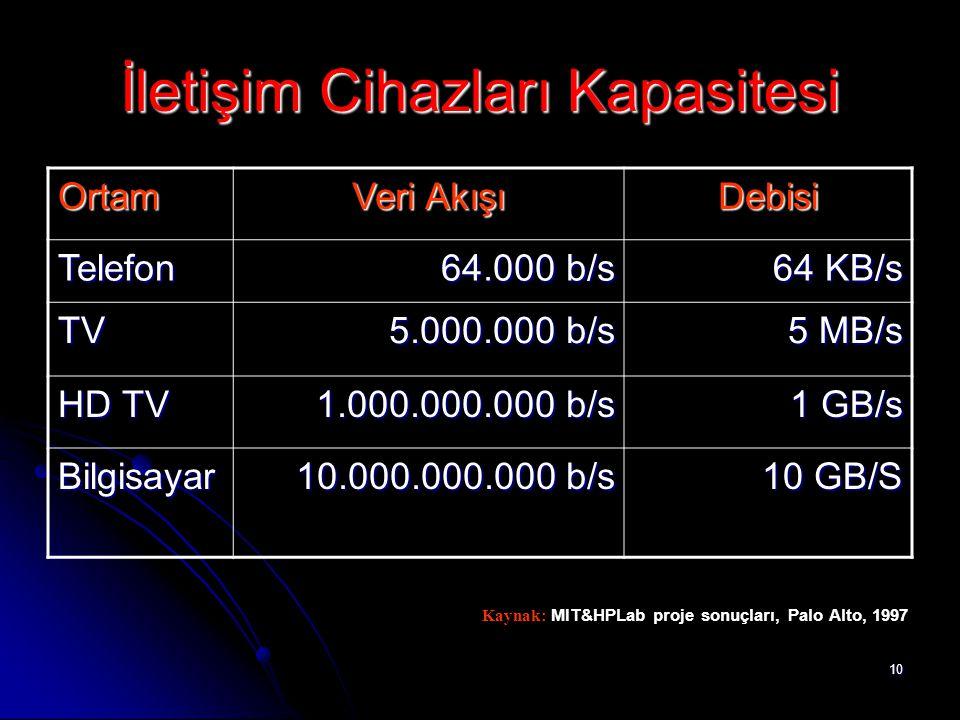 10 İletişim Cihazları Kapasitesi Ortam Veri Akışı Debisi Telefon 64.000 b/s 64 KB/s TV 5.000.000 b/s 5 MB/s HD TV 1.000.000.000 b/s 1 GB/s Bilgisayar