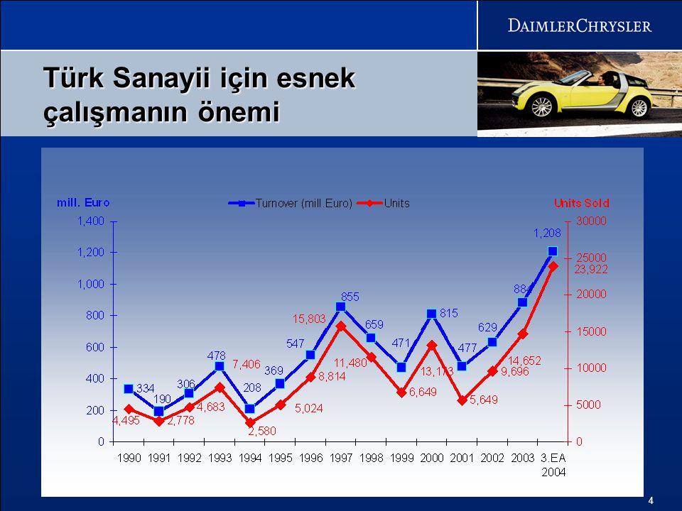 4 Türk Sanayii için esnek çalışmanın önemi