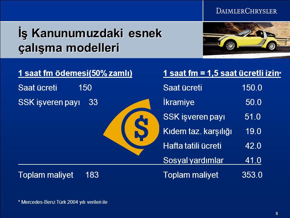 8 1 saat fm ödemesi(50% zamlı)1 saat fm = 1,5 saat ücretli izin * Saat ücreti 150Saat ücreti 150.0 SSK işveren payı 33İkramiye 50.0 SSK işveren payı 5