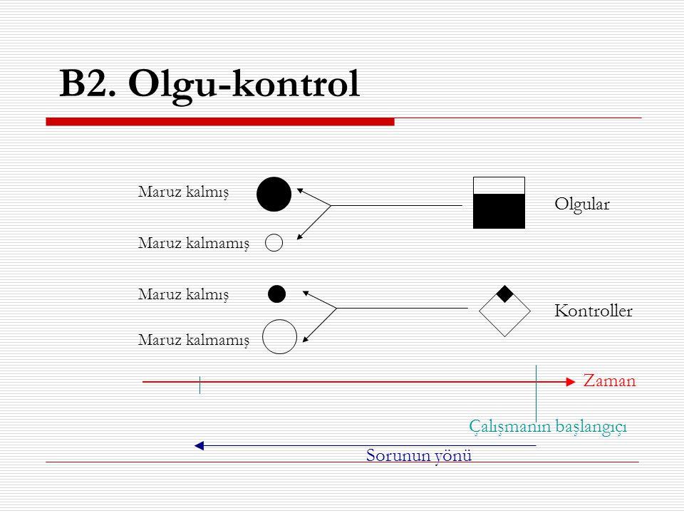 B2. Olgu-kontrol Olgular Kontroller Maruz kalmış Maruz kalmamış Maruz kalmış Maruz kalmamış Zaman Çalışmanın başlangıçı Sorunun yönü