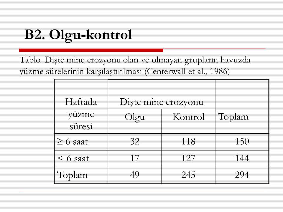 Haftada yüzme süresi Dişte mine erozyonu Toplam OlguKontrol  6 saat 32118150 < 6 saat17127144 Toplam49245294 Tablo. Dişte mine erozyonu olan ve olmay