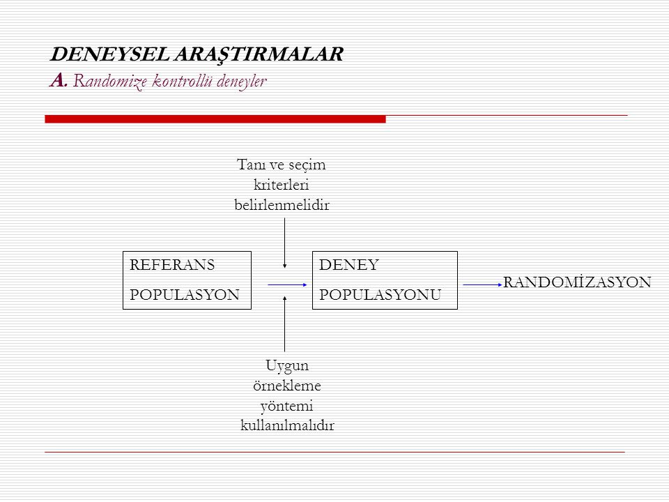 DENEYSEL ARAŞTIRMALAR A. Randomize kontrollü deneyler REFERANS POPULASYON DENEY POPULASYONU Tanı ve seçim kriterleri belirlenmelidir Uygun örnekleme y