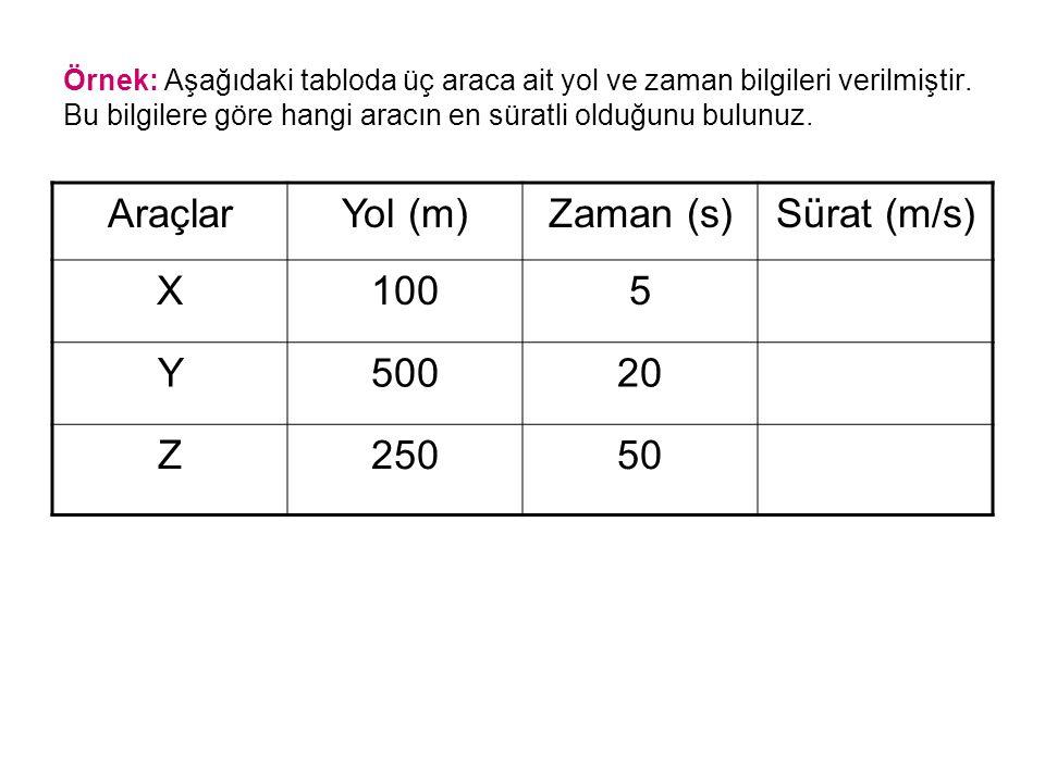 Örnek: Aşağıdaki tabloda üç araca ait yol ve zaman bilgileri verilmiştir. Bu bilgilere göre hangi aracın en süratli olduğunu bulunuz. AraçlarYol (m)Za