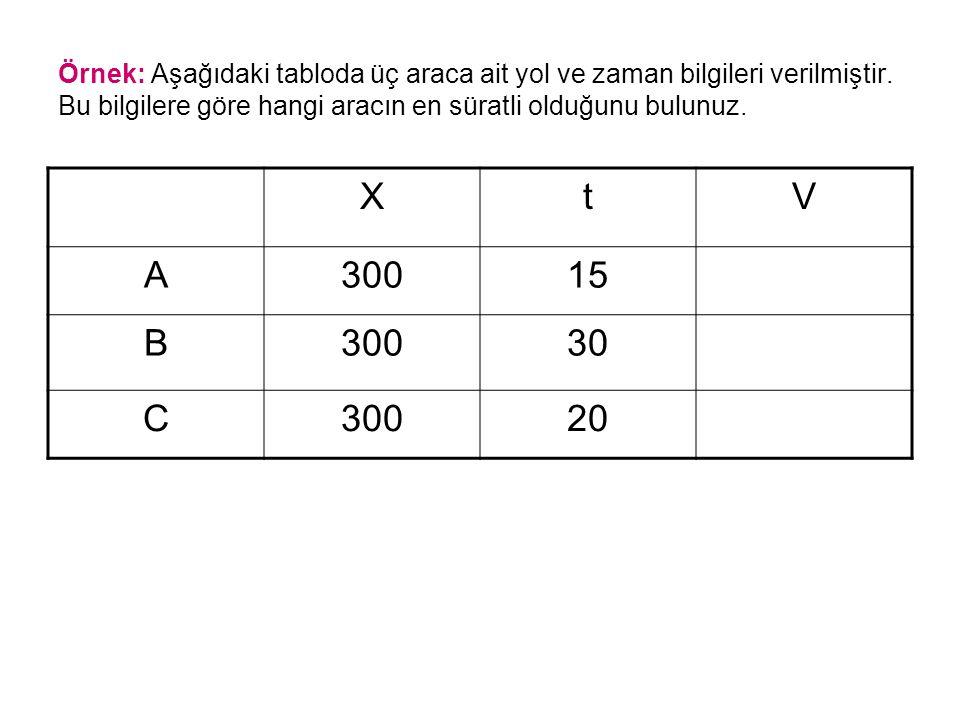 Örnek: Aşağıdaki tabloda üç araca ait yol ve zaman bilgileri verilmiştir. Bu bilgilere göre hangi aracın en süratli olduğunu bulunuz. XtV A30015 B3003