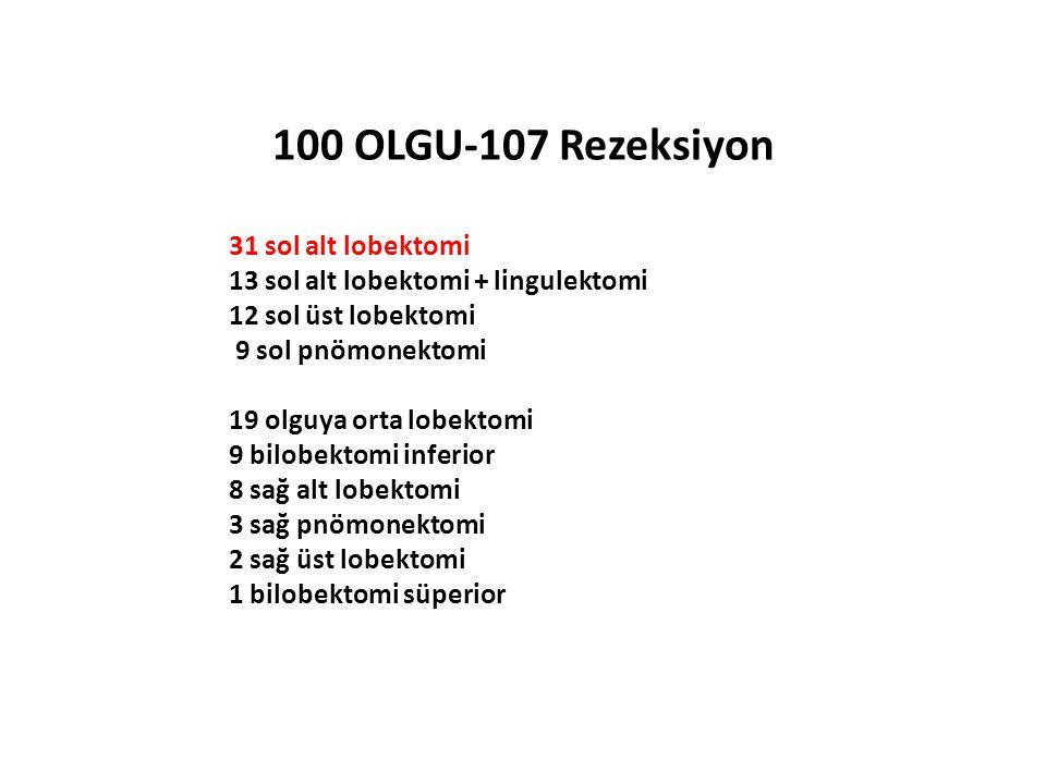100 OLGU-107 Rezeksiyon 31 sol alt lobektomi 13 sol alt lobektomi + lingulektomi 12 sol üst lobektomi 9 sol pnömonektomi 19 olguya orta lobektomi 9 bi