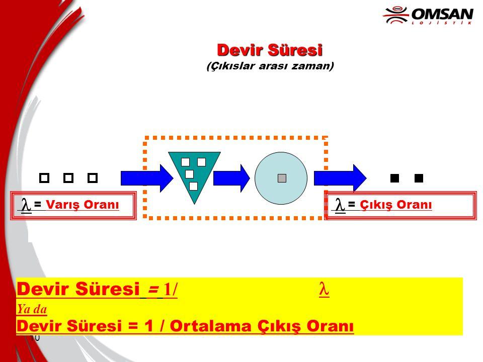 10 Devir Süresi Devir Süresi (Çıkıslar arası zaman) Devir Süresi = 1/ Ya da Devir Süresi = 1 / Ortalama Çıkış Oranı = Varış Oranı = Çıkış Oranı  