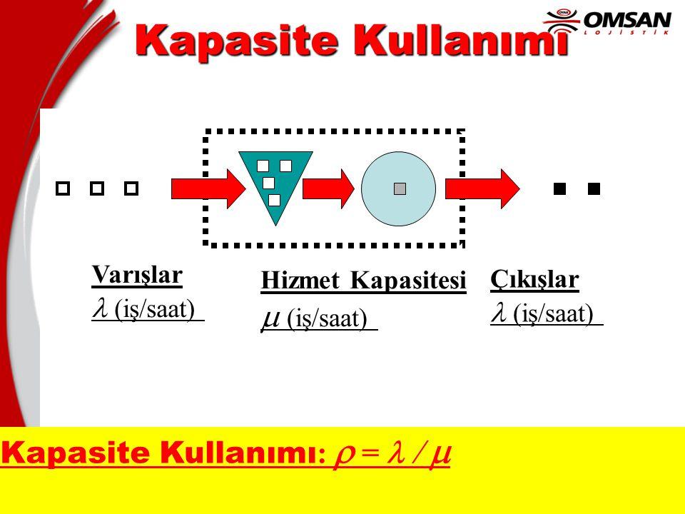 15 Kapasite Kullanımı Varışlar  (iş/saat) Hizmet Kapasitesi  (iş/saat) Çıkışlar  (iş/saat) Kapasite Kullanımı :  =  
