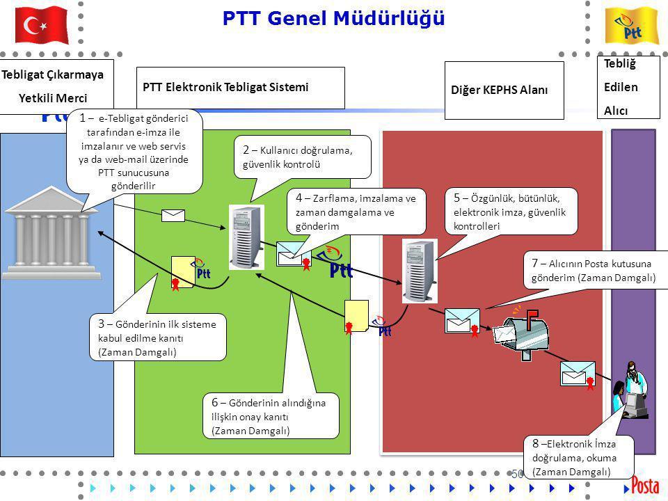 50 PTT Genel Müdürlüğü Teknik İşler ve Otomasyon Dairesi Başkanlığı 50 2 – Kullanıcı doğrulama, güvenlik kontrolü 4 – Zarflama, imzalama ve zaman damgalama ve gönderim 5 – Özgünlük, bütünlük, elektronik imza, güvenlik kontrolleri 6 – Gönderinin alındığına ilişkin onay kanıtı (Zaman Damgalı) PTT Elektronik Tebligat Sistemi Tebligat Çıkarmaya Yetkili Merci 1 – e-Tebligat gönderici tarafından e-imza ile imzalanır ve web servis ya da web-mail üzerinde PTT sunucusuna gönderilir Tebliğ Edilen Alıcı 3 – Gönderinin ilk sisteme kabul edilme kanıtı (Zaman Damgalı) Diğer KEPHS Alanı 7 – Alıcının Posta kutusuna gönderim (Zaman Damgalı) 8 –Elektronik İmza doğrulama, okuma (Zaman Damgalı)