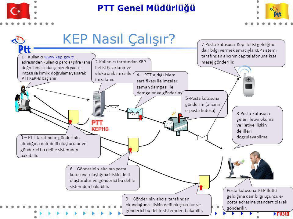 6 PTT Genel Müdürlüğü Teknik İşler ve Otomasyon Dairesi Başkanlığı 1 – Kullanıcı www.kep.gov.tr adresinden kullanıcı parola+şifre+sms doğrulamasından geçerek yada e- imzası ile kimlik doğrulama yaparak PTT KEPHs bağlanır.www.kep.gov.tr KEP Nasıl Çalışır.