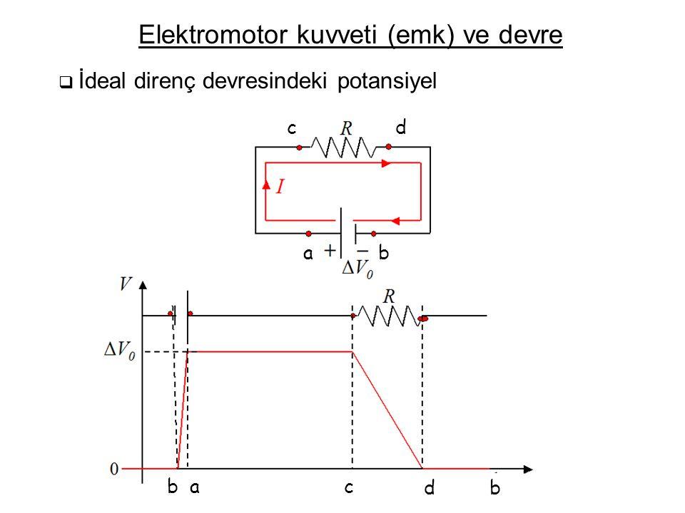 Elektromotor kuvveti (emk) ve devre  İdeal direnç devresindeki potansiyel ba b cd d abc