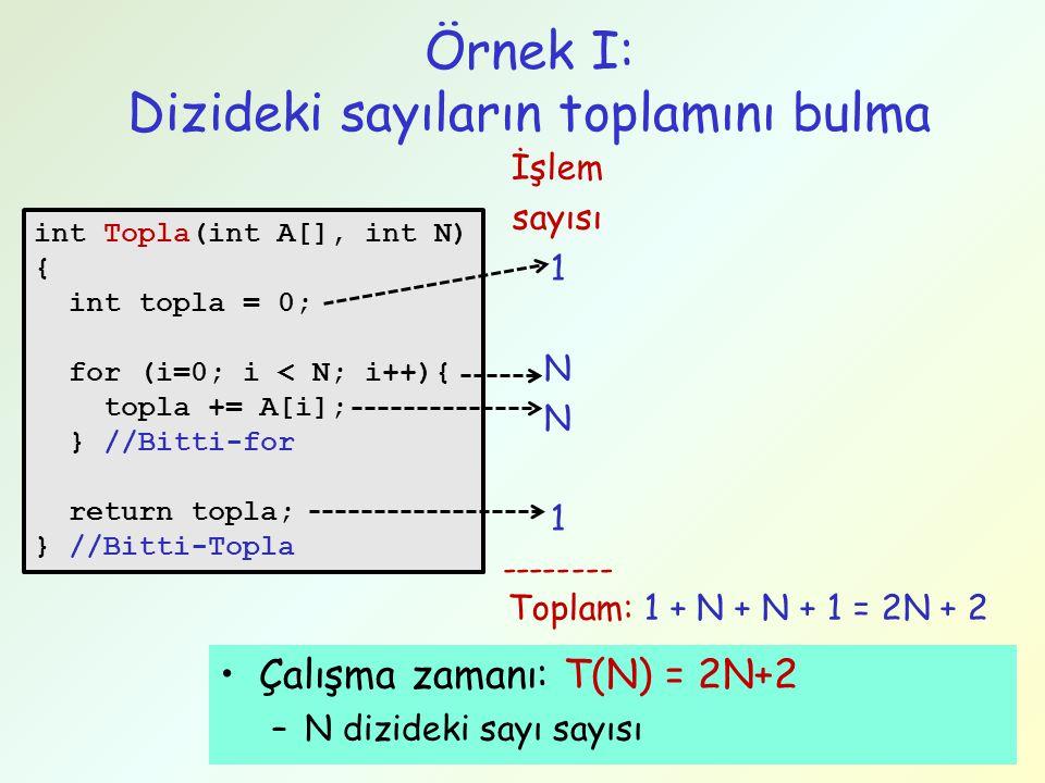 4 Örnek II: Dizideki bir elemanın aranması int Arama(int A[], int N, int sayi) { int i = 0; while (i < N){ if (A[i] == sayi) break; i++; } //bitti-while if (i < N) return i; else return -1; } //bitti-Arama İşlem sayısı 1 1<=L<=N 0<=L<=N 1 1 --------- Toplam: 1+3*L+1+1 = 3L+3