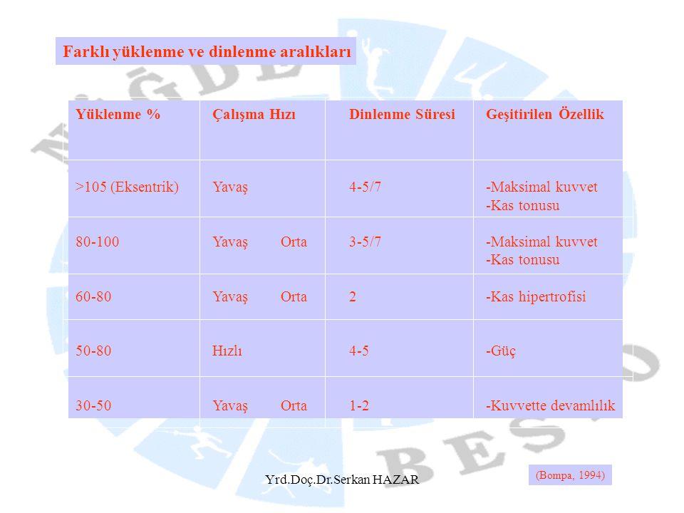 Yrd.Doç.Dr.Serkan HAZAR Yüklenme %Çalışma HızıDinlenme SüresiGeşitirilen Özellik >105 (Eksentrik)Yavaş4-5/7-Maksimal kuvvet -Kas tonusu 80-100YavaşOrt