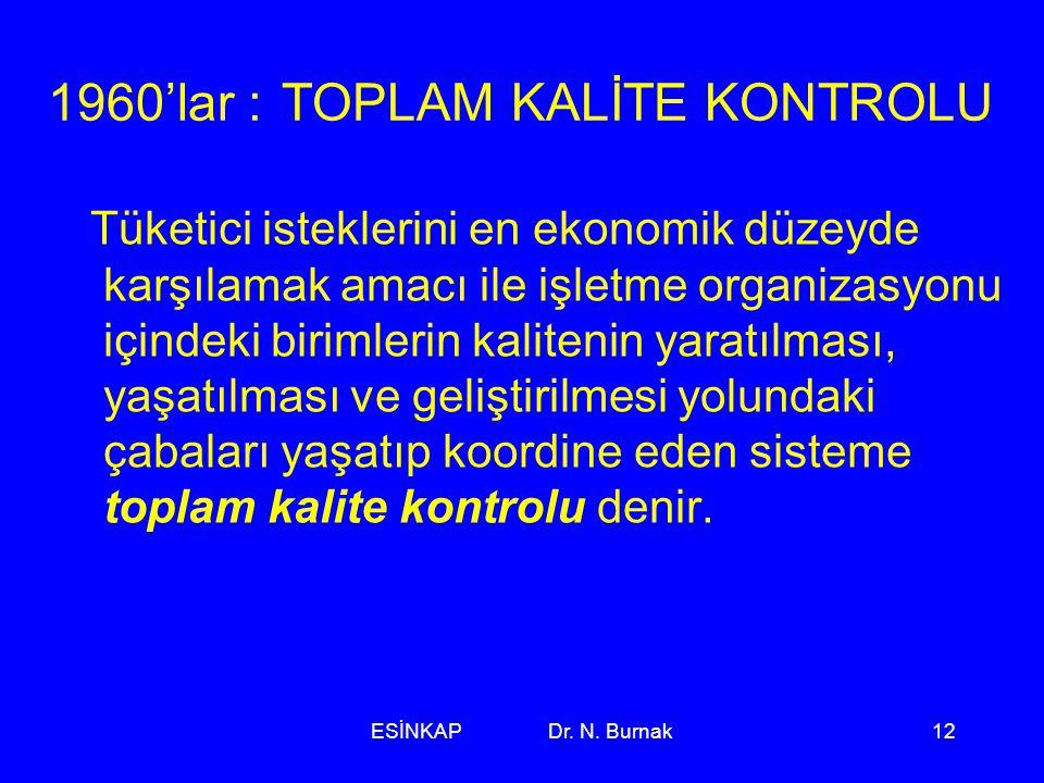 ESİNKAP Dr. N. Burnak12 1960'lar : TOPLAM KALİTE KONTROLU Tüketici isteklerini en ekonomik düzeyde karşılamak amacı ile işletme organizasyonu içindeki