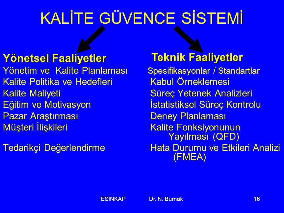 ESİNKAP Dr. N. Burnak16 KALİTE GÜVENCE SİSTEMİ Yönetsel Faaliyetler Yönetim ve Kalite Planlaması Spesifikasyonlar / Standartlar Kalite Politika ve Hed