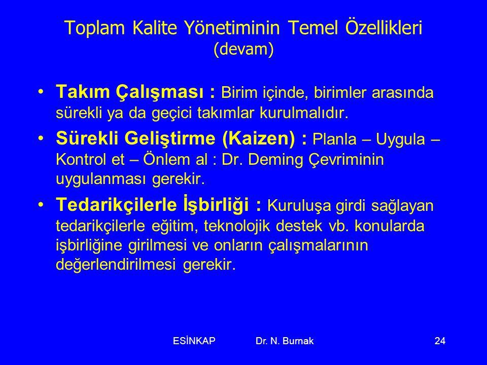 ESİNKAP Dr. N. Burnak24 Toplam Kalite Yönetiminin Temel Özellikleri (devam) •Takım Çalışması : Birim içinde, birimler arasında sürekli ya da geçici ta