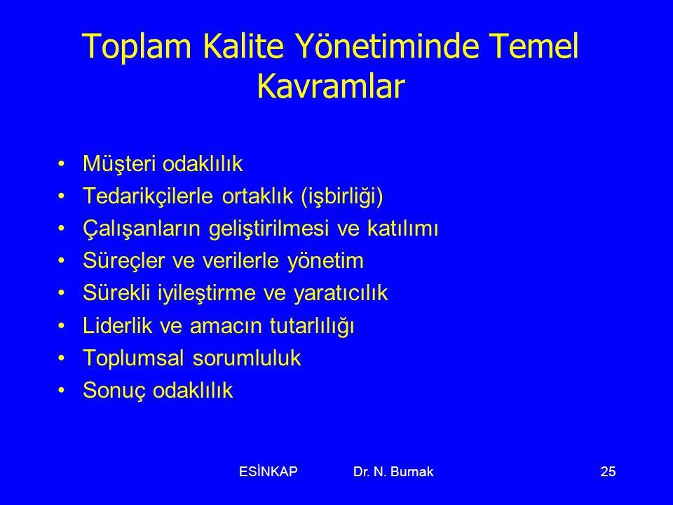 ESİNKAP Dr. N. Burnak25 Toplam Kalite Yönetiminde Temel Kavramlar •Müşteri odaklılık •Tedarikçilerle ortaklık (işbirliği) •Çalışanların geliştirilmesi