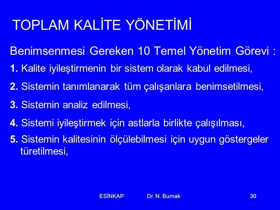 ESİNKAP Dr. N. Burnak30 TOPLAM KALİTE YÖNETİMİ Benimsenmesi Gereken 10 Temel Yönetim Görevi : 1. Kalite iyileştirmenin bir sistem olarak kabul edilmes