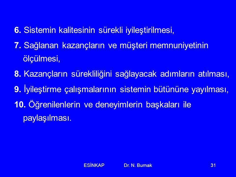 ESİNKAP Dr. N. Burnak31 6. Sistemin kalitesinin sürekli iyileştirilmesi, 7. Sağlanan kazançların ve müşteri memnuniyetinin ölçülmesi, 8. Kazançların s