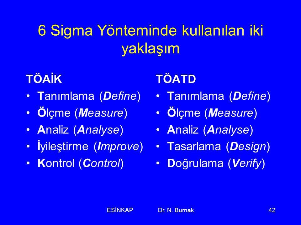 ESİNKAP Dr. N. Burnak42 6 Sigma Yönteminde kullanılan iki yaklaşım TÖAİK •Tanımlama (Define) •Ölçme (Measure) •Analiz (Analyse) •İyileştirme (Improve)