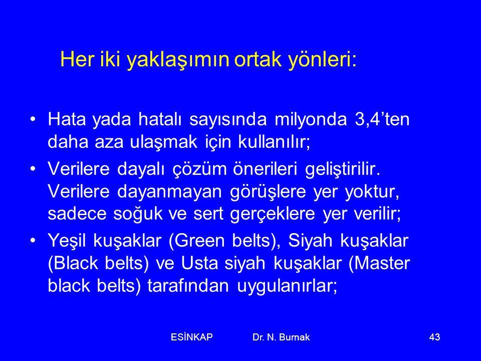 ESİNKAP Dr. N. Burnak43 Her iki yaklaşımın ortak yönleri: •Hata yada hatalı sayısında milyonda 3,4'ten daha aza ulaşmak için kullanılır; •Verilere day