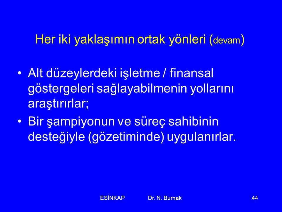 ESİNKAP Dr. N. Burnak44 Her iki yaklaşımın ortak yönleri ( devam ) •Alt düzeylerdeki işletme / finansal göstergeleri sağlayabilmenin yollarını araştır