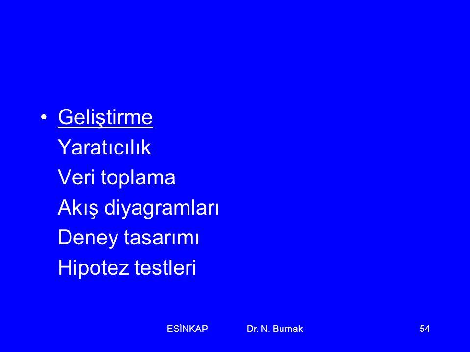 ESİNKAP Dr. N. Burnak54 •Geliştirme Yaratıcılık Veri toplama Akış diyagramları Deney tasarımı Hipotez testleri