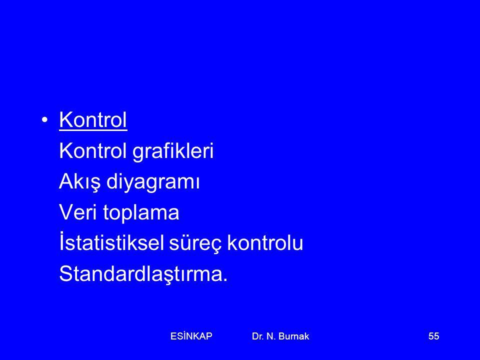 ESİNKAP Dr. N. Burnak55 •Kontrol Kontrol grafikleri Akış diyagramı Veri toplama İstatistiksel süreç kontrolu Standardlaştırma.