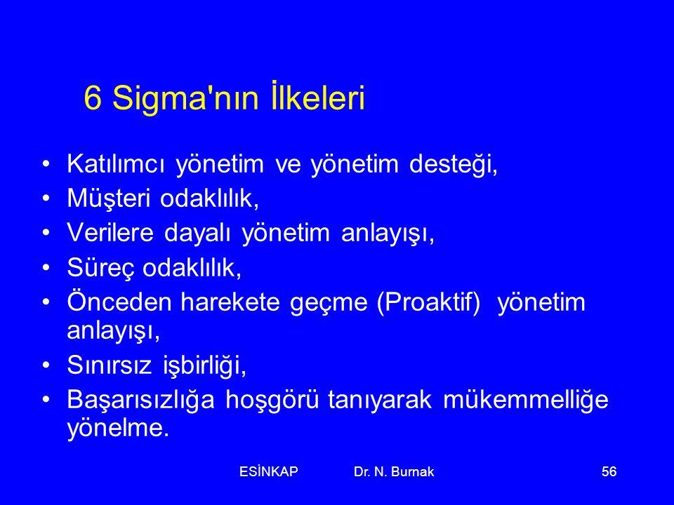 ESİNKAP Dr. N. Burnak56 6 Sigma'nın İlkeleri •Katılımcı yönetim ve yönetim desteği, •Müşteri odaklılık, •Verilere dayalı yönetim anlayışı, •Süreç odak