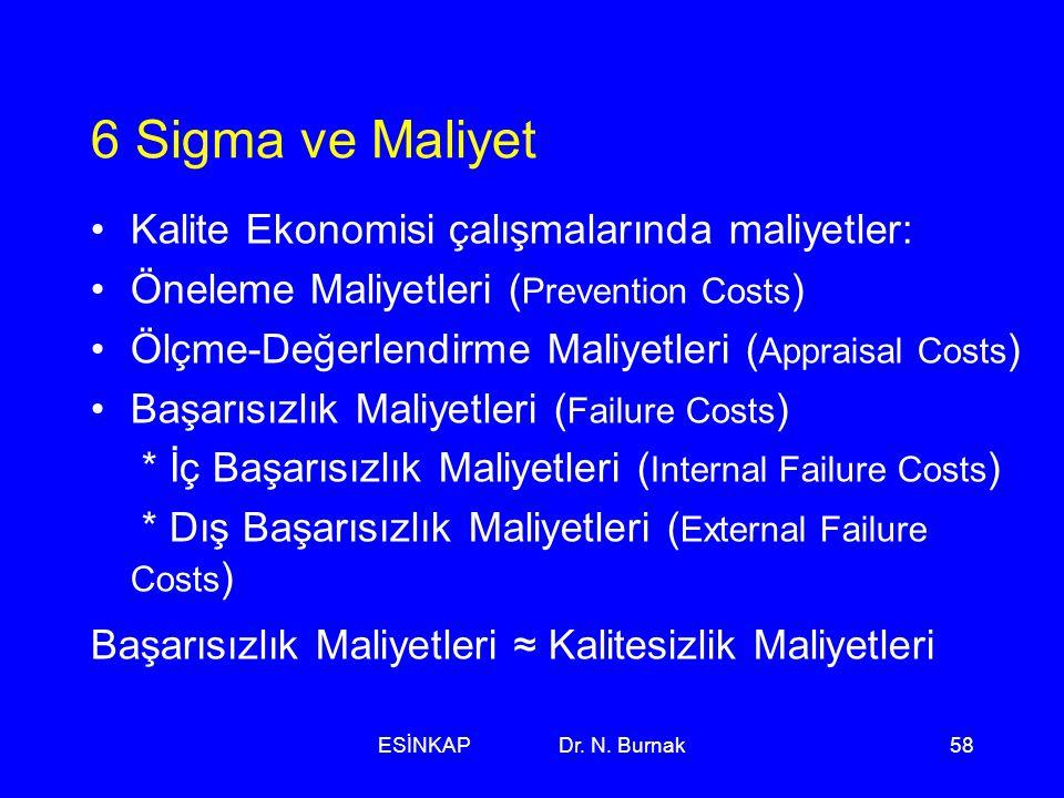 ESİNKAP Dr. N. Burnak58 6 Sigma ve Maliyet •Kalite Ekonomisi çalışmalarında maliyetler: •Öneleme Maliyetleri ( Prevention Costs ) •Ölçme-Değerlendirme