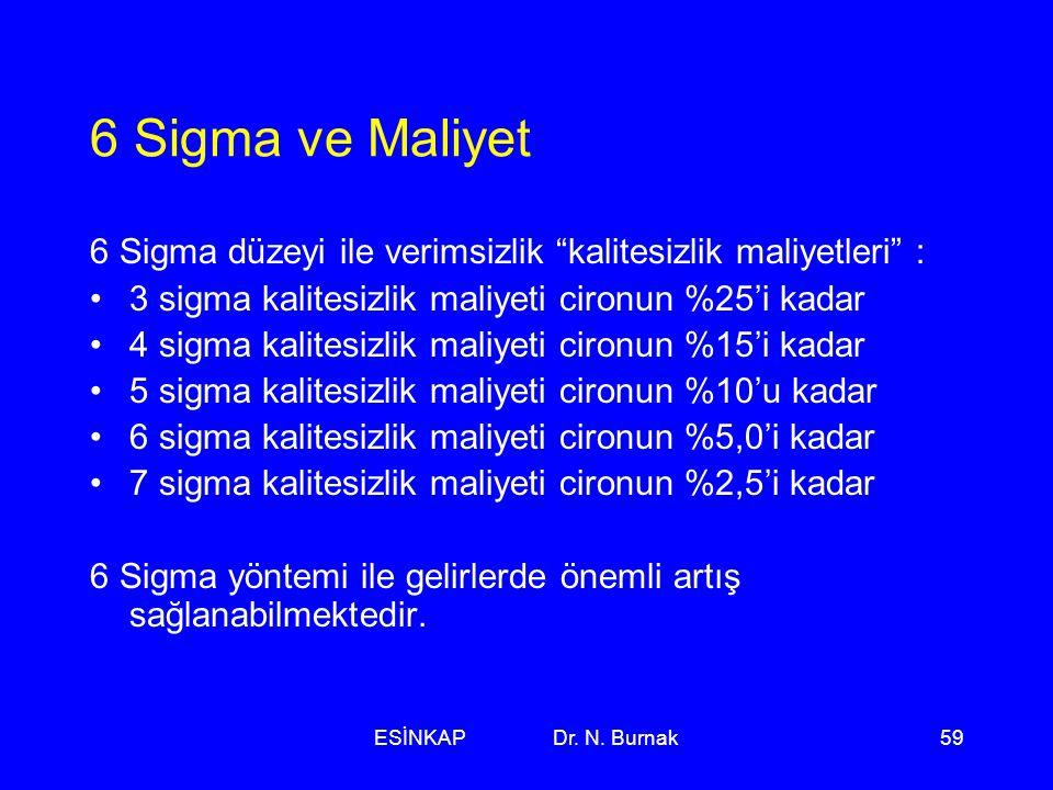 """ESİNKAP Dr. N. Burnak59 6 Sigma ve Maliyet 6 Sigma düzeyi ile verimsizlik """"kalitesizlik maliyetleri"""" : •3 sigma kalitesizlik maliyeti cironun %25'i ka"""