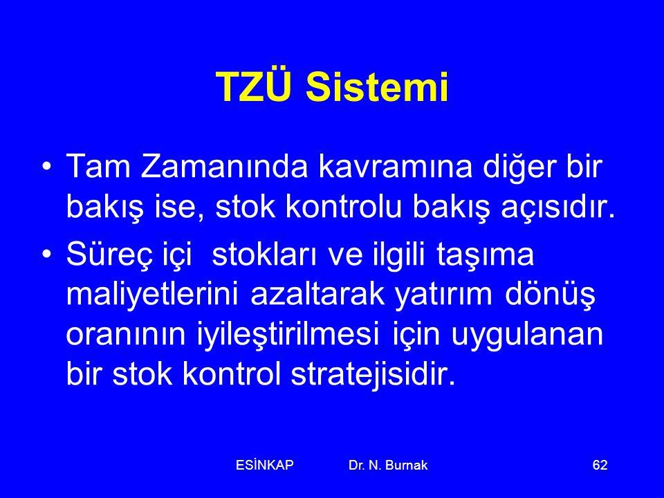 ESİNKAP Dr. N. Burnak62 TZÜ Sistemi •Tam Zamanında kavramına diğer bir bakış ise, stok kontrolu bakış açısıdır. •Süreç içi stokları ve ilgili taşıma m