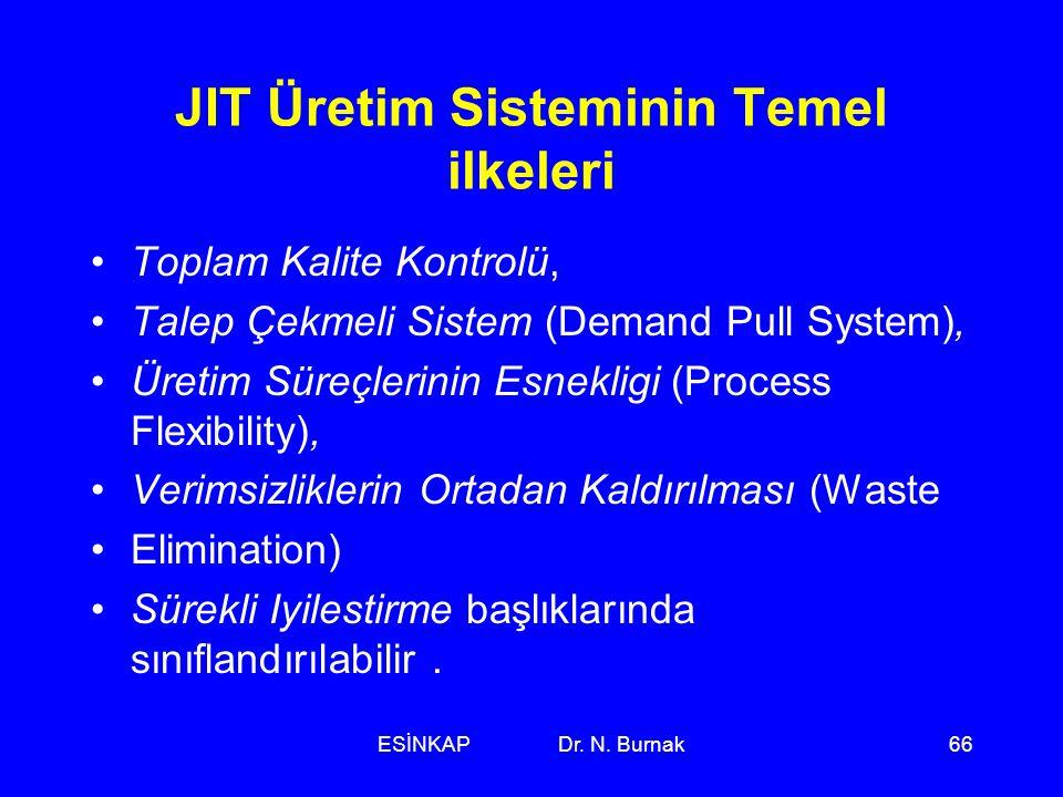 ESİNKAP Dr. N. Burnak66 JIT Üretim Sisteminin Temel ilkeleri •Toplam Kalite Kontrolü, •Talep Çekmeli Sistem (Demand Pull System), •Üretim Süreçlerinin