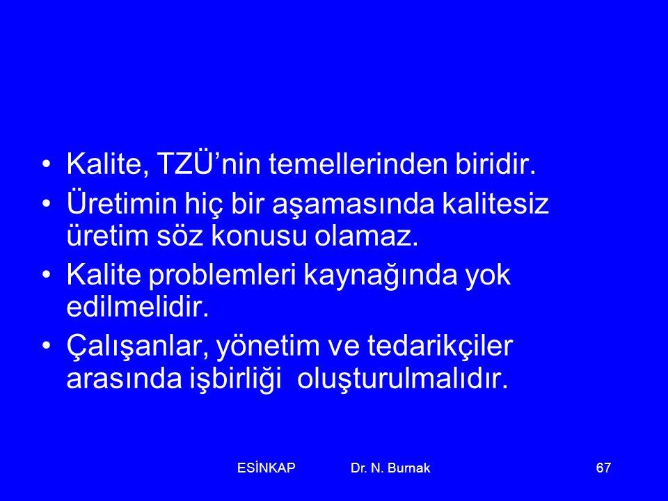 ESİNKAP Dr. N. Burnak67 •Kalite, TZÜ'nin temellerinden biridir. •Üretimin hiç bir aşamasında kalitesiz üretim söz konusu olamaz. •Kalite problemleri k