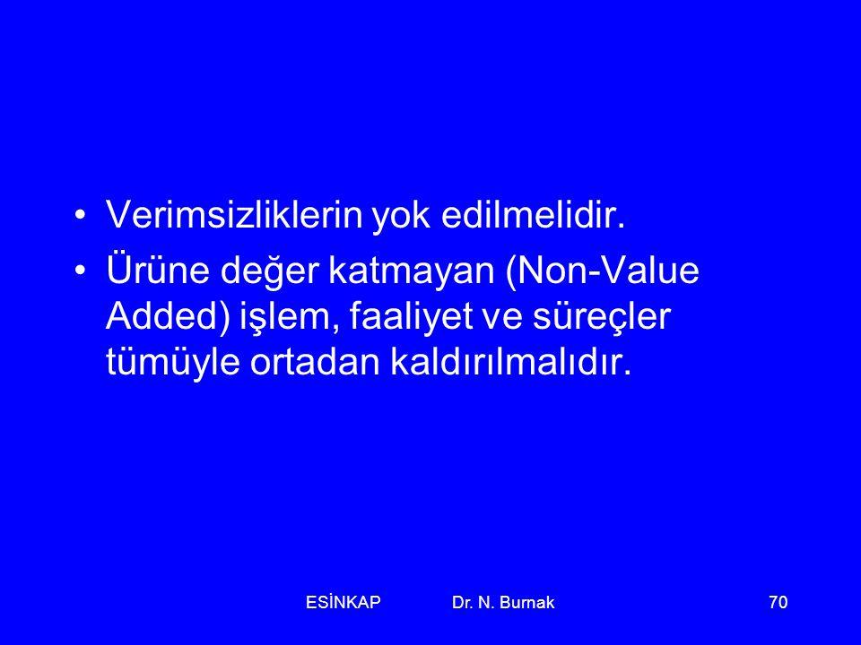 ESİNKAP Dr. N. Burnak70 •Verimsizliklerin yok edilmelidir. •Ürüne değer katmayan (Non-Value Added) işlem, faaliyet ve süreçler tümüyle ortadan kaldırı