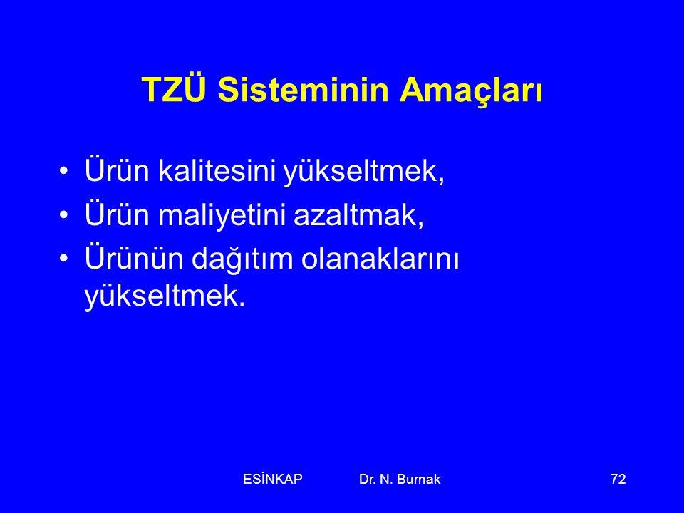 ESİNKAP Dr. N. Burnak72 TZÜ Sisteminin Amaçları •Ürün kalitesini yükseltmek, •Ürün maliyetini azaltmak, •Ürünün dağıtım olanaklarını yükseltmek.