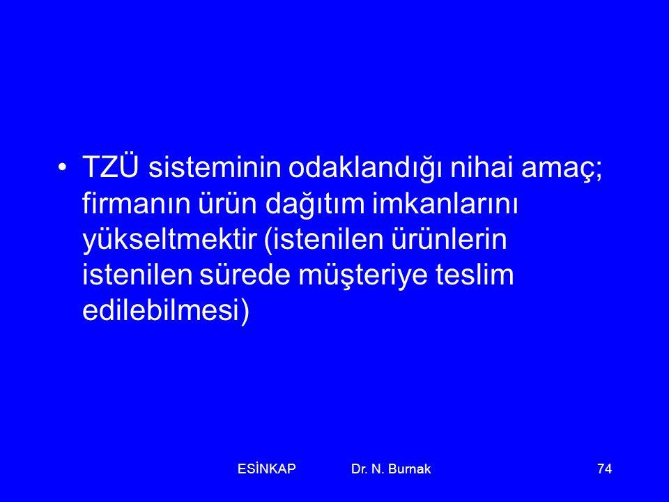 ESİNKAP Dr. N. Burnak74 •TZÜ sisteminin odaklandığı nihai amaç; firmanın ürün dağıtım imkanlarını yükseltmektir (istenilen ürünlerin istenilen sürede