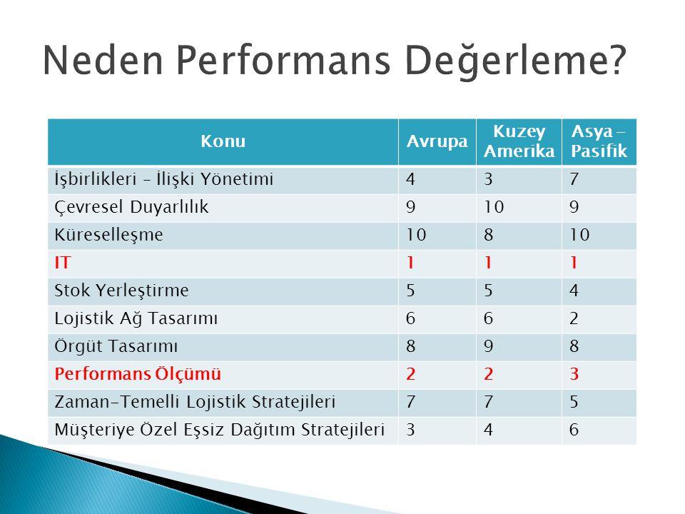  Performans yönetim sistemlerinin geliştirilmesinin ve uygulamaya geçirilmesinin üç ana amacı vardır: ◦ İzleme,  Hizmet düzeyi, lojistik maliyet unsurları, vb.