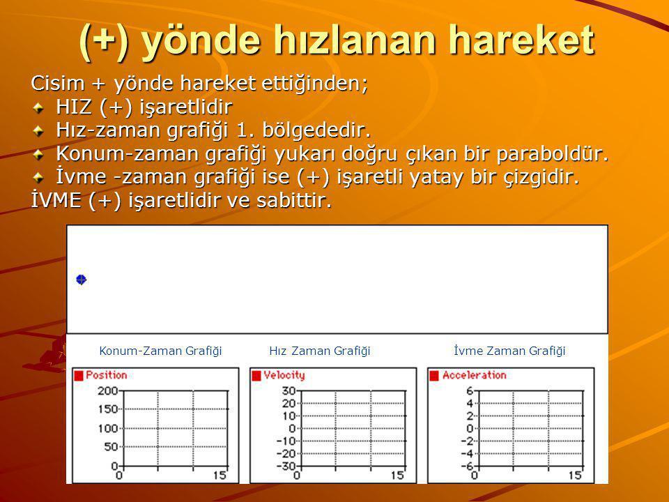 (+) yönde hızlanan hareket Cisim + yönde hareket ettiğinden; HIZ (+) işaretlidir Hız-zaman grafiği 1.