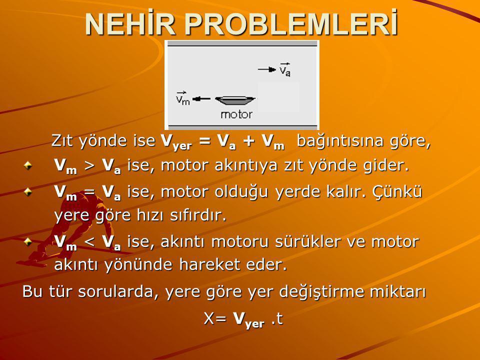 NEHİR PROBLEMLERİ Zıt yönde ise V yer = V a + V m bağıntısına göre, V m > V a ise, motor akıntıya zıt yönde gider.