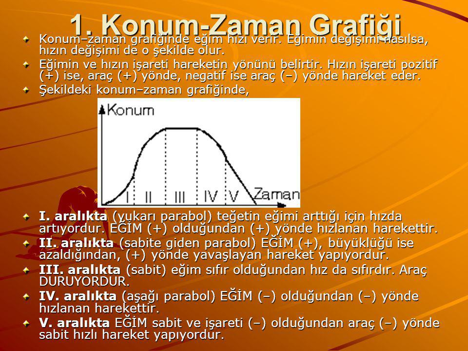 1.Konum-Zaman Grafiği Konum–zaman grafiğinde eğim hızı verir.
