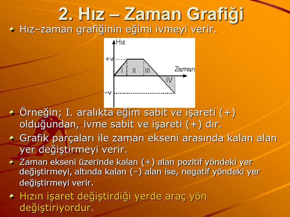 2.Hız – Zaman Grafiği Hız–zaman grafiğinin eğimi ivmeyi verir.