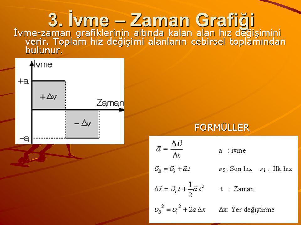 3.İvme – Zaman Grafiği İvme-zaman grafiklerinin altında kalan alan hız değişimini verir.