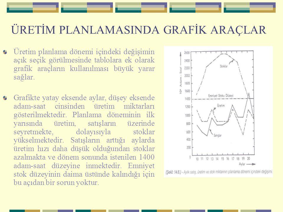 ÜRETİM PLANLAMASINDA GRAFİK ARAÇLAR Üretim planlama dönemi içindeki değişimin açık seçik görülmesinde tablolara ek olarak grafik araçların kullanılmas