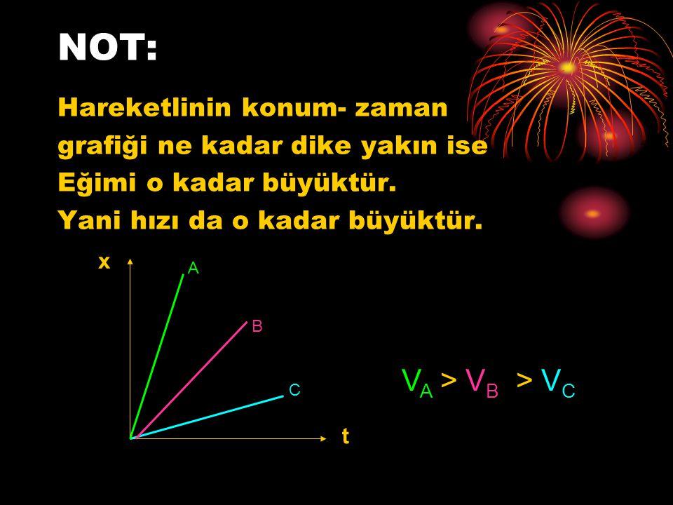NOT: Hareketlinin konum- zaman grafiği ne kadar dike yakın ise Eğimi o kadar büyüktür. Yani hızı da o kadar büyüktür. x t A B C V A > V B > V C
