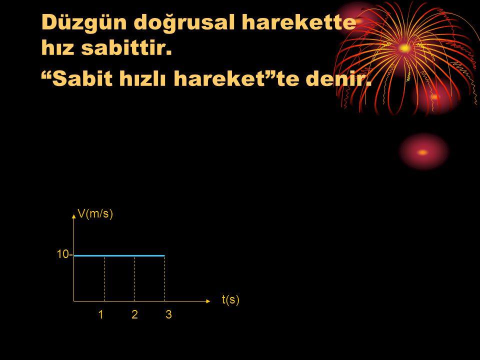 """Düzgün doğrusal harekette hız sabittir. """"Sabit hızlı hareket""""te denir. V(m/s) 10- 123 t(s)"""