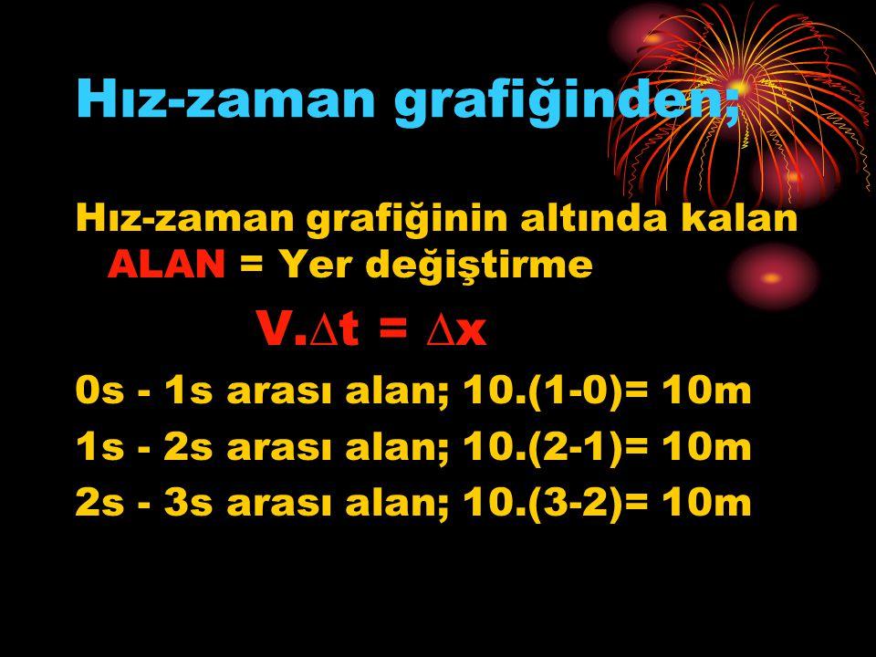 Hız-zaman grafiğinden; Hız-zaman grafiğinin altında kalan ALAN = Yer değiştirme V.∆t = ∆x 0s - 1s arası alan; 10.(1-0)= 10m 1s - 2s arası alan; 10.(2-1)= 10m 2s - 3s arası alan; 10.(3-2)= 10m