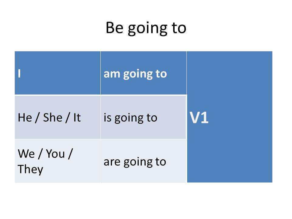 Will ve be going to aşağıdaki durumlarda kullanılır: Will gönüllü bir şekilde yapılacak eylemleri ifade etmek için Will bir söz verildiğini ifade etmek için Be going to bir plan yapıldığını ifade etmek için Will ya da be going to bir tahmini ifade etmek için kullanılır.