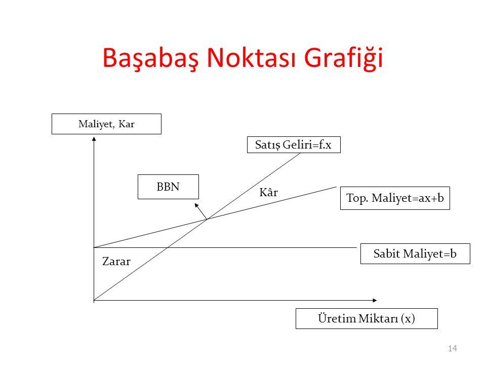 Başabaş Noktası Grafiği 14 Üretim Miktarı (x) Maliyet, Kar Satış Geliri=f.x Top. Maliyet=ax+b Sabit Maliyet=b BBN Zarar Kâr
