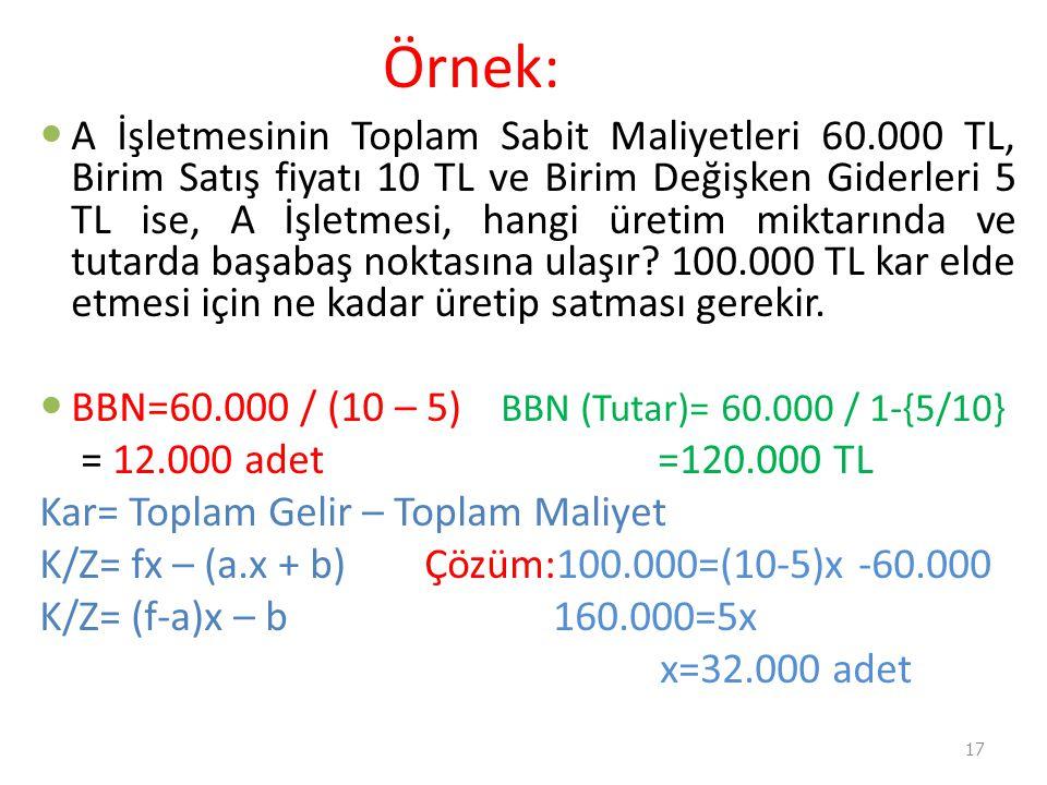 Örnek:  A İşletmesinin Toplam Sabit Maliyetleri 60.000 TL, Birim Satış fiyatı 10 TL ve Birim Değişken Giderleri 5 TL ise, A İşletmesi, hangi üretim m